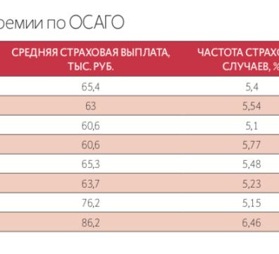 Пандемия подтолкнула россиян к мошенничествам с ОСАГО